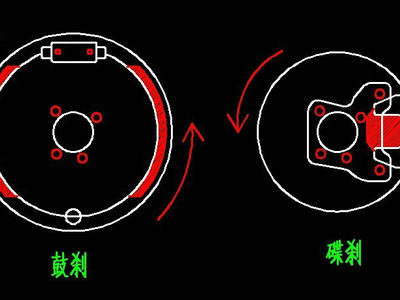 现代汽车的刹车系统主要分为盘式刹车和鼓式刹车