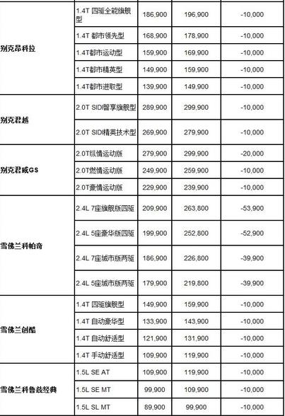 五大车企相继官降 上海通用最高降5.39万1