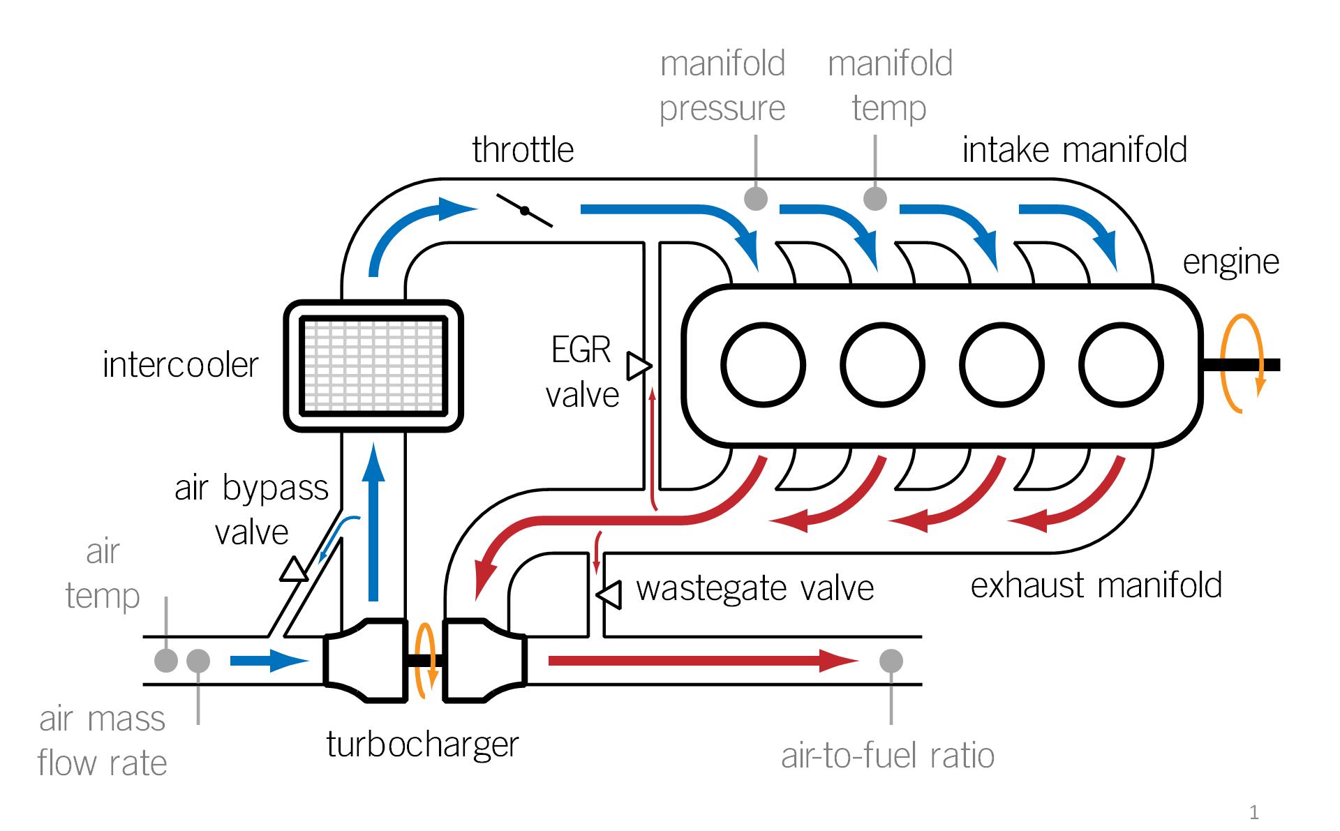 现代涡轮工作示意图 随后一战时期,法国工程师 奥古斯特拉斯多(Auguste Rateau)为使用雷诺引擎的飞机加装涡轮加压器且获得一些战役的胜利。1918年,通用电气工程师桑福德亚历山大莫斯(Sanford Alexander Moss)制造出 L12 Liberty涡轮增压航空发动机,在4300米高的科罗拉多州派克峰(每年6月在此举行国际爬山赛,多弯且垂直落差大,空气稀薄会使车辆损失30%的动力,稀薄燃烧也会造成引擎过热,对赛车性能是一个极大的考验)进行测试,证实涡轮机可以在减少自吸机在高海拔因为低