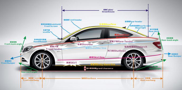 【车艺尚讲堂】汽车专用术语汇总,让你更了解爱车